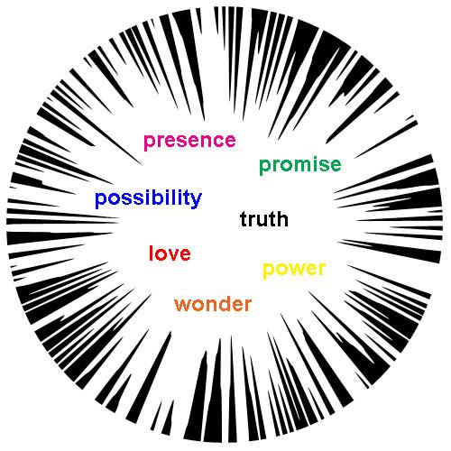 divine-attributes