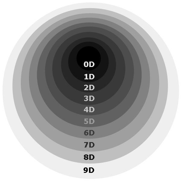 9D-Cosmos