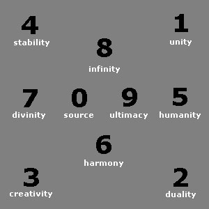 numbers-and-meanings