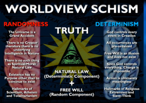 Worldview-schisms