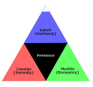 centrality-of-presence