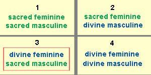 four-dynamics